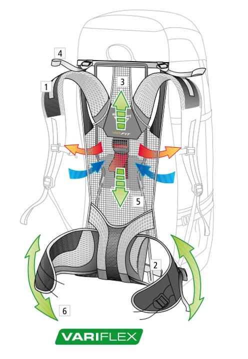 Deuter Aircomfort Vario Pro System