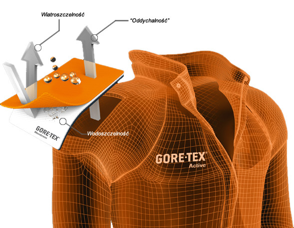 Laminat Gore-Tex® Active