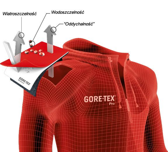 Laminat Gore-Tex® Pro