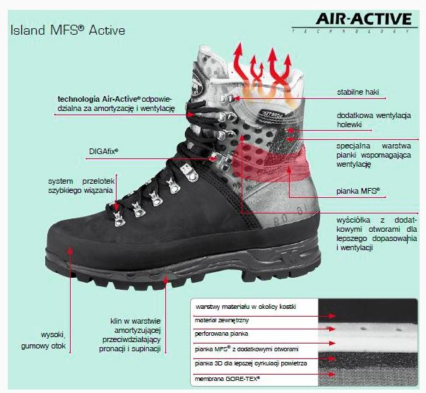 Air-Active